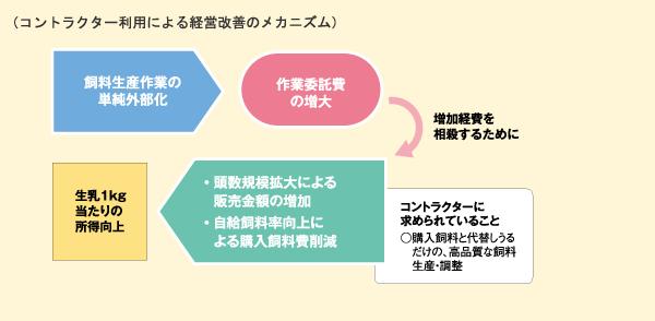 コントラクター利用による経営改善のメカニズム