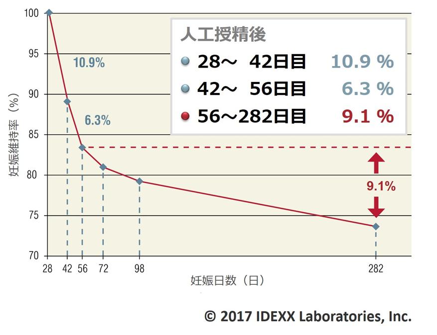 妊娠関連糖タンパク(PAG)検査...