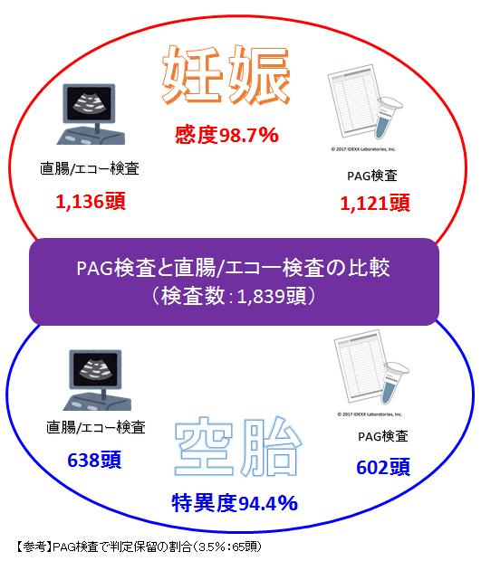 図3 PAG検査と直腸/エコー検査の比較(クリックで拡大)